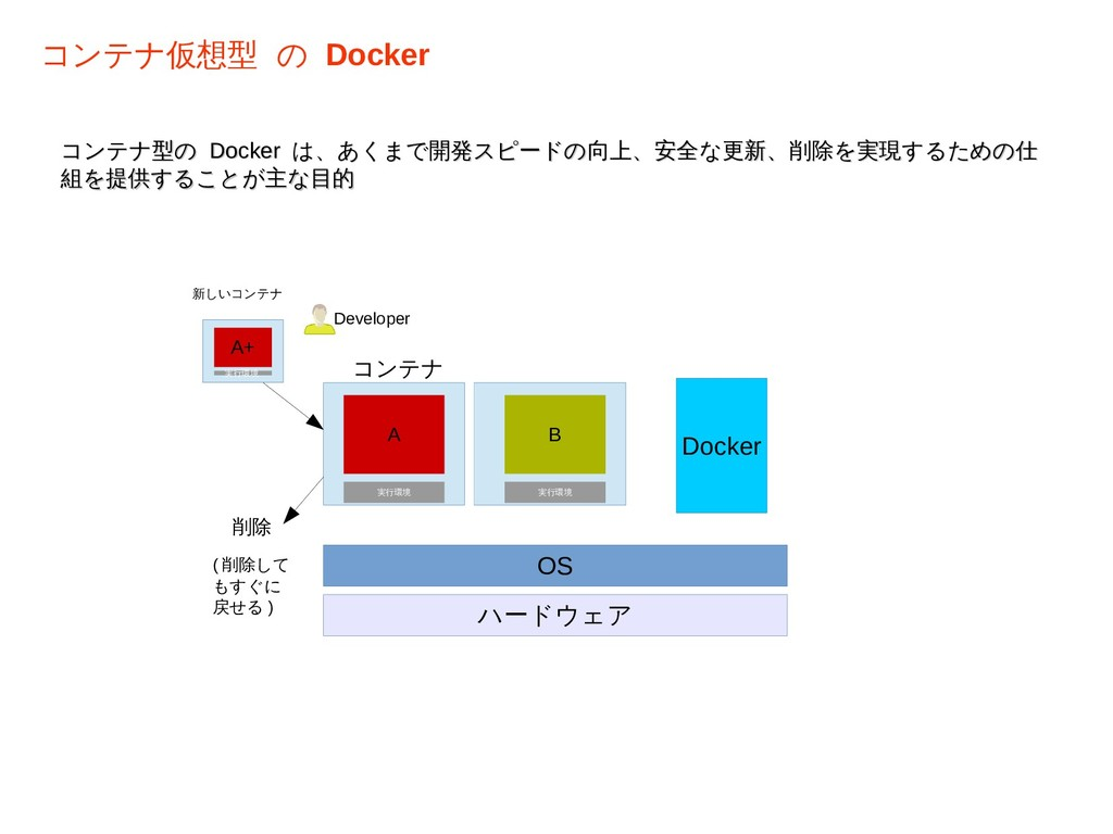 コンテナ型の コンテナ型の Docker Docker は、あくまで開発スピードの向上、安全な...
