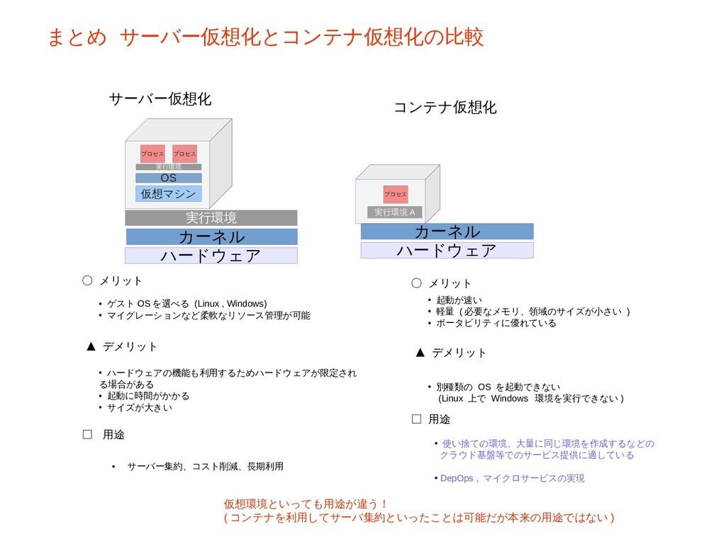 カーネル ハードウェア 実行環境 A プロセス カーネル ハードウェア 実行環境 仮想マシン ...