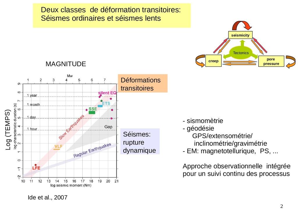 2 Ide et al., 2007 Séismes: rupture dynamique D...