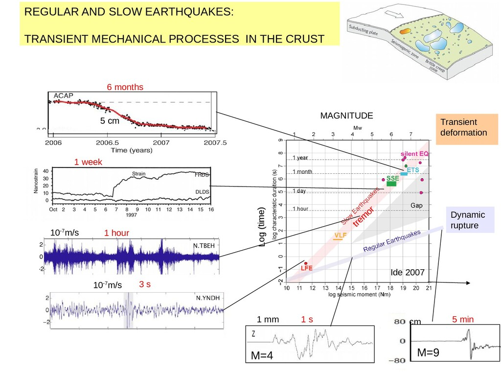3 Ide et al., 2007 REGULAR AND SLOW EARTHQUAKES...