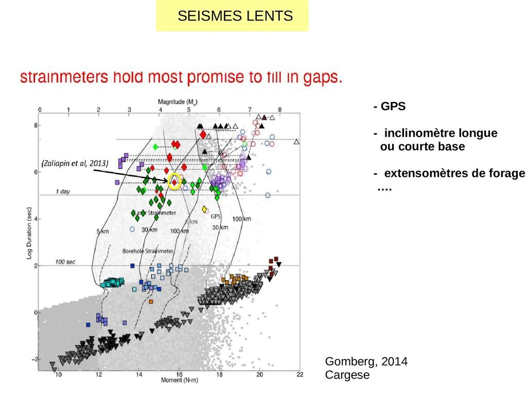 SEISMES LENTS - GPS - inclinomètre longue ou co...
