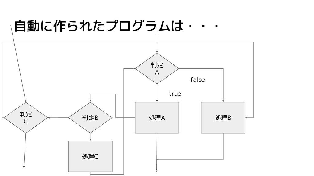 自動に作られたプログラムは・・・ 処理B 判定 A 処理A true false 判定B 判定...