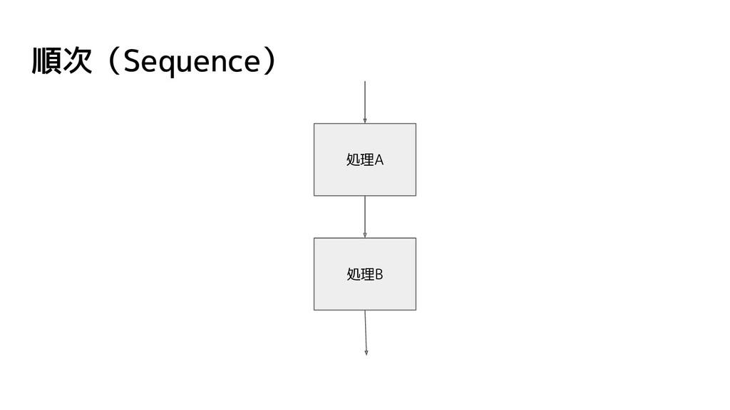 順次(Sequence) 処理B 処理A