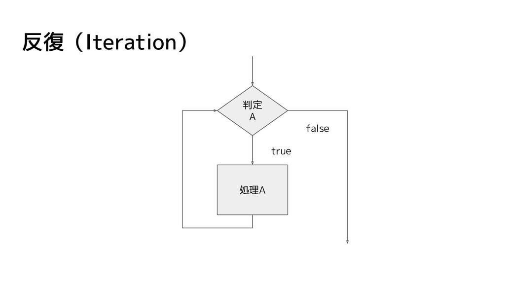 反復(Iteration) 処理A 判定 A true false
