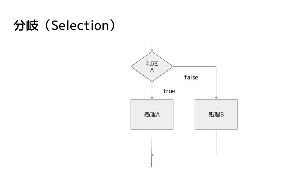 分岐(Selection) 処理B 判定 A 処理A true false