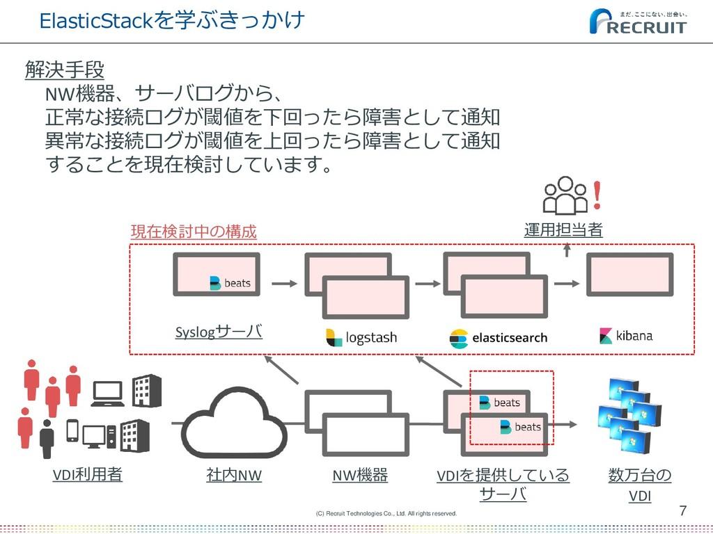 ElasticStackを学ぶきっかけ 解決手段 NW機器、サーバログから、 正常な接続ログが...