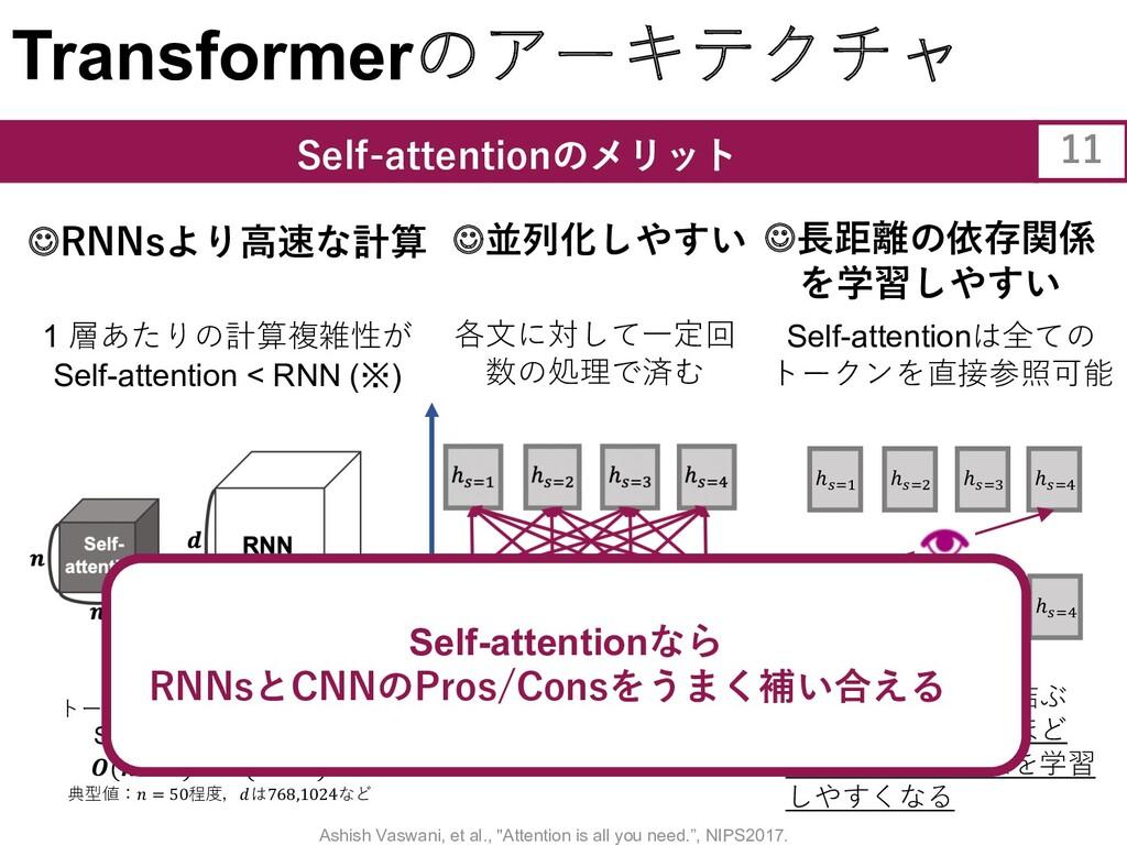 Transformerのアーキテクチャ Self-attentionのメリット 11 各⽂に対...
