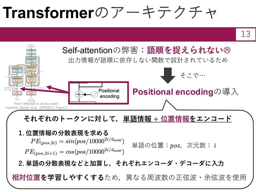 Transformerのアーキテクチャ Self-attentionの弊害:語順を捉えられない...