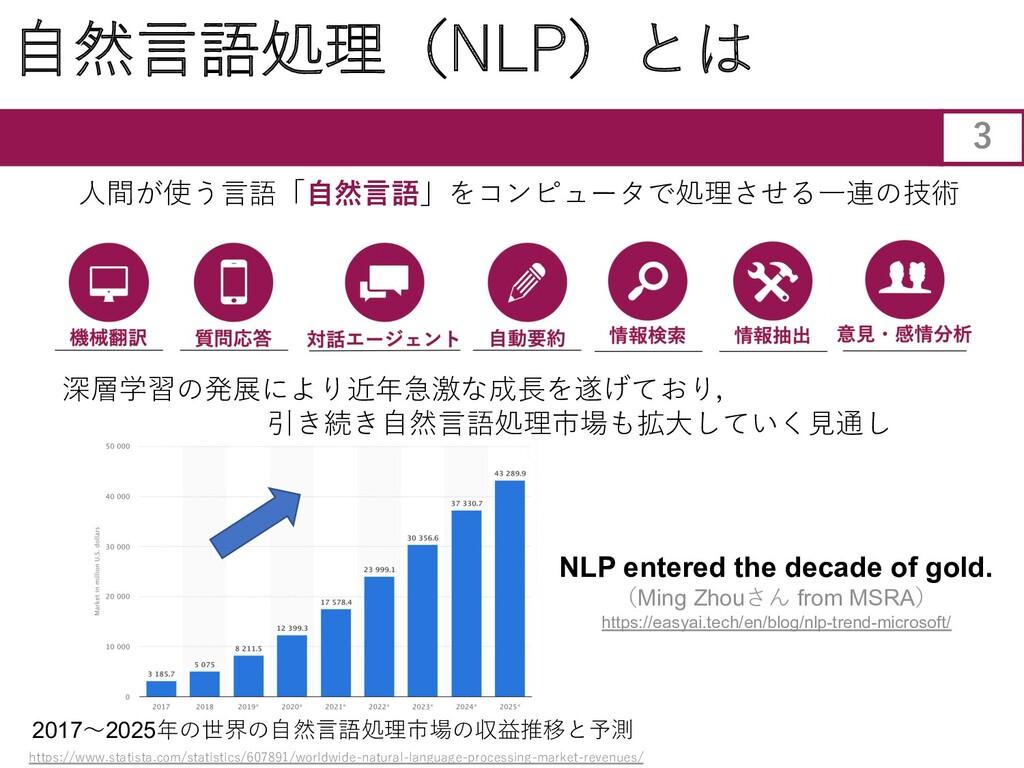⾃然⾔語処理(NLP)とは 深層学習の発展により近年急激な成⻑を遂げており, 引き続き⾃然⾔語...