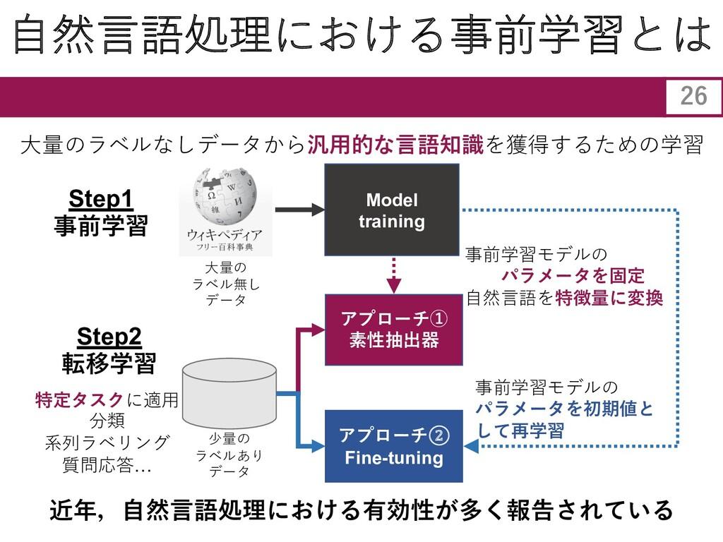 ⾃然⾔語処理における事前学習とは Model training ⼤量のラベルなしデータから汎⽤...