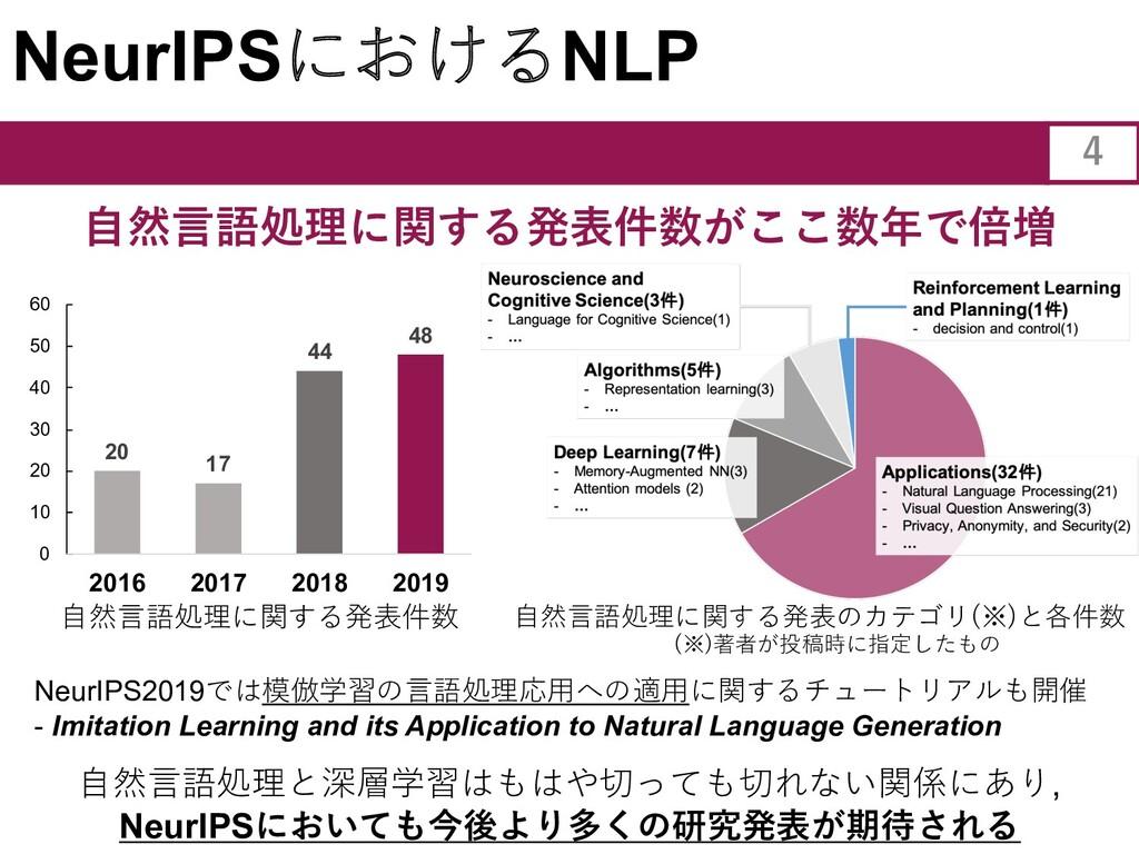 NeurIPSにおけるNLP 4 ⾃然⾔語処理に関する発表件数がここ数年で倍増 20 17 4...