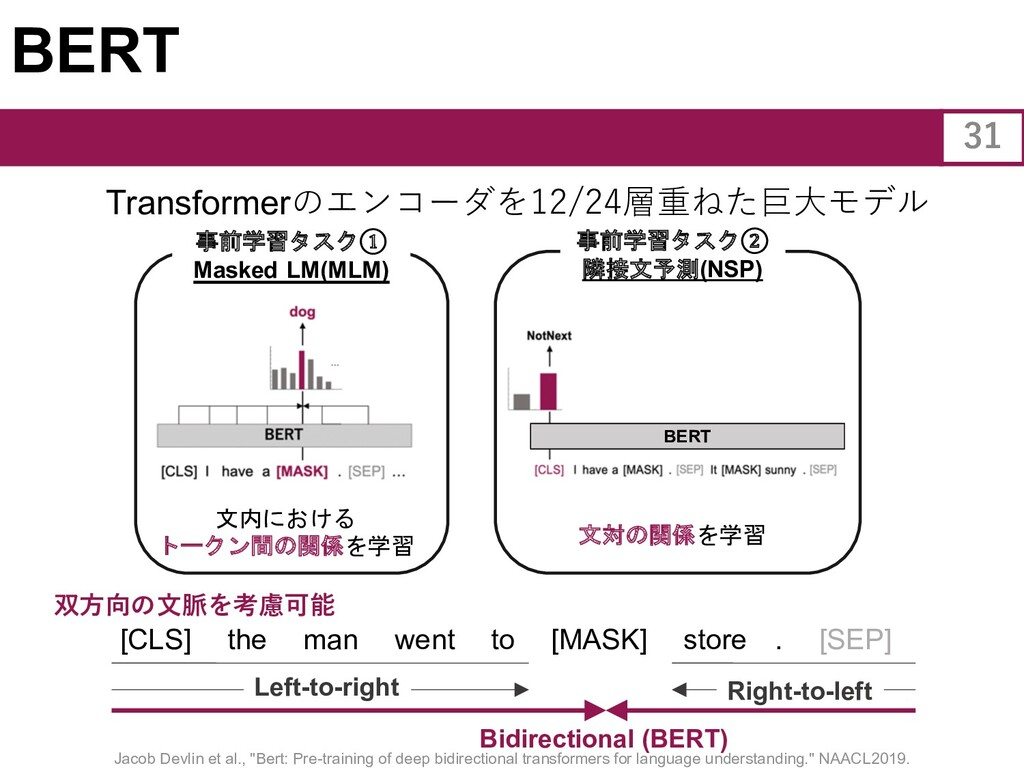 BERT Transformerのエンコーダを12/24層重ねた巨⼤モデル [CLS] the...