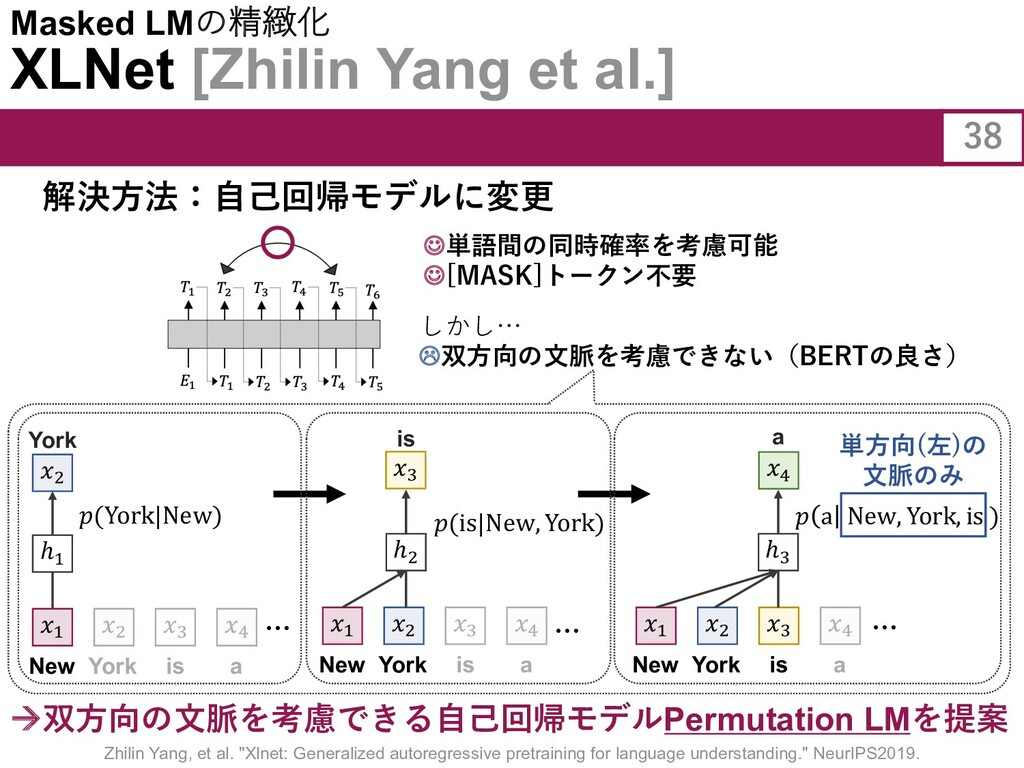 à双⽅向の⽂脈を考慮できる⾃⼰回帰モデルPermutation LMを提案 Masked LM...
