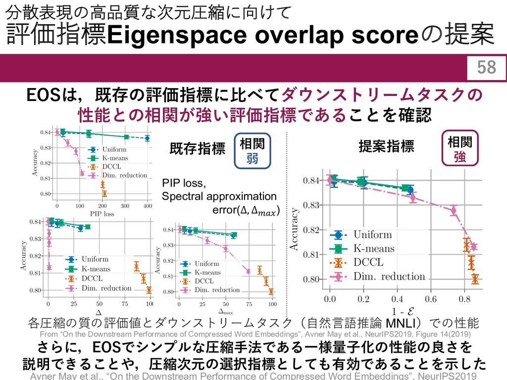 さらに,EOSでシンプルな圧縮⼿法である⼀様量⼦化の性能の良さを 説明できることや,圧縮次元の...