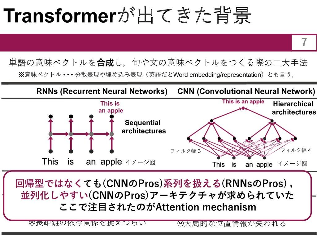 Transformerが出てきた背景 RNNs (Recurrent Neural Netwo...