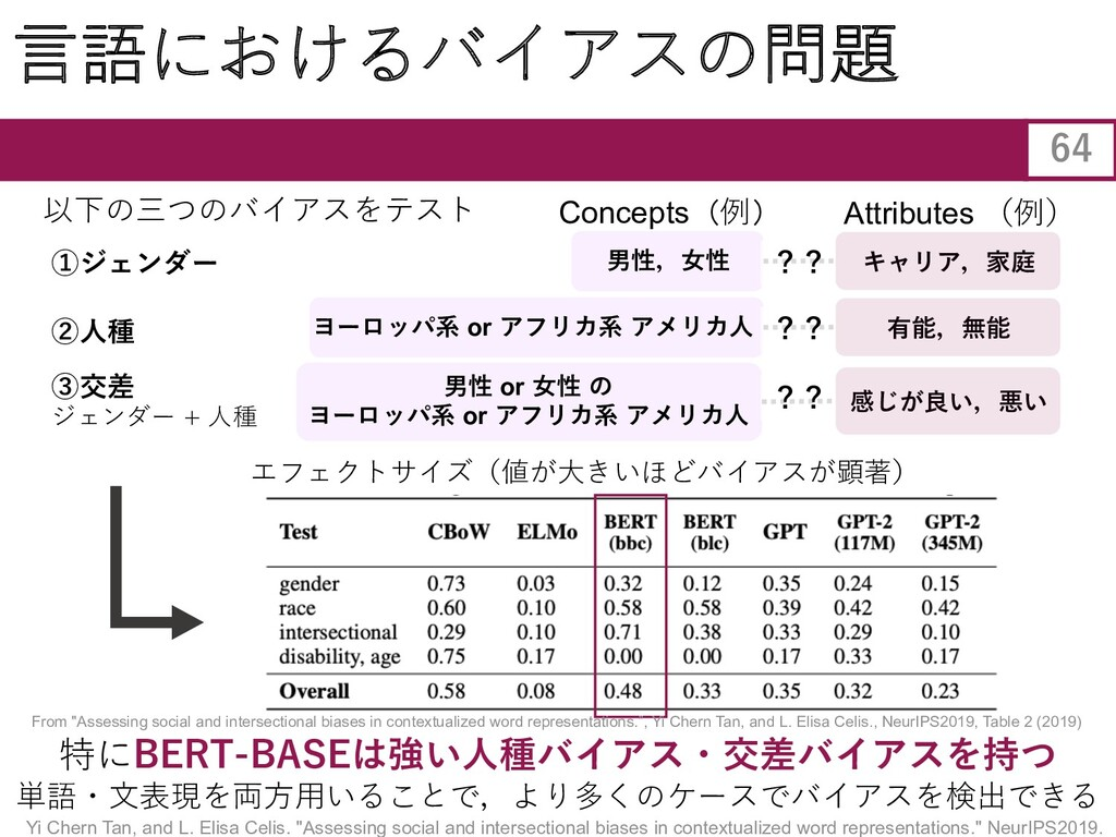 64 ⾔語におけるバイアスの問題 特にBERT-BASEは強い⼈種バイアス・交差バイアスを持つ...