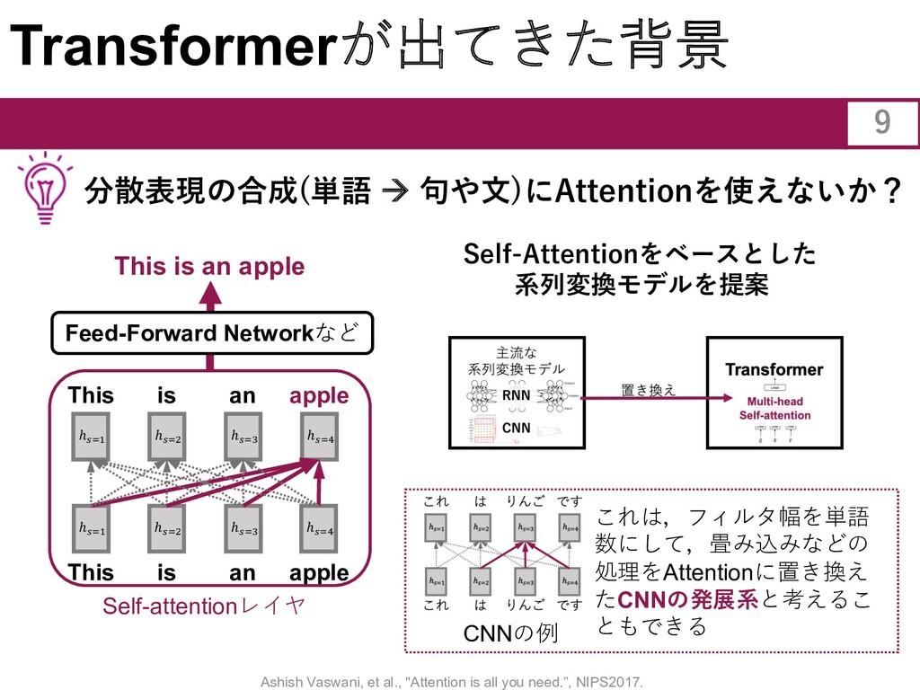 Transformerが出てきた背景 Self-Attentionをベースとした 系列変換モデ...