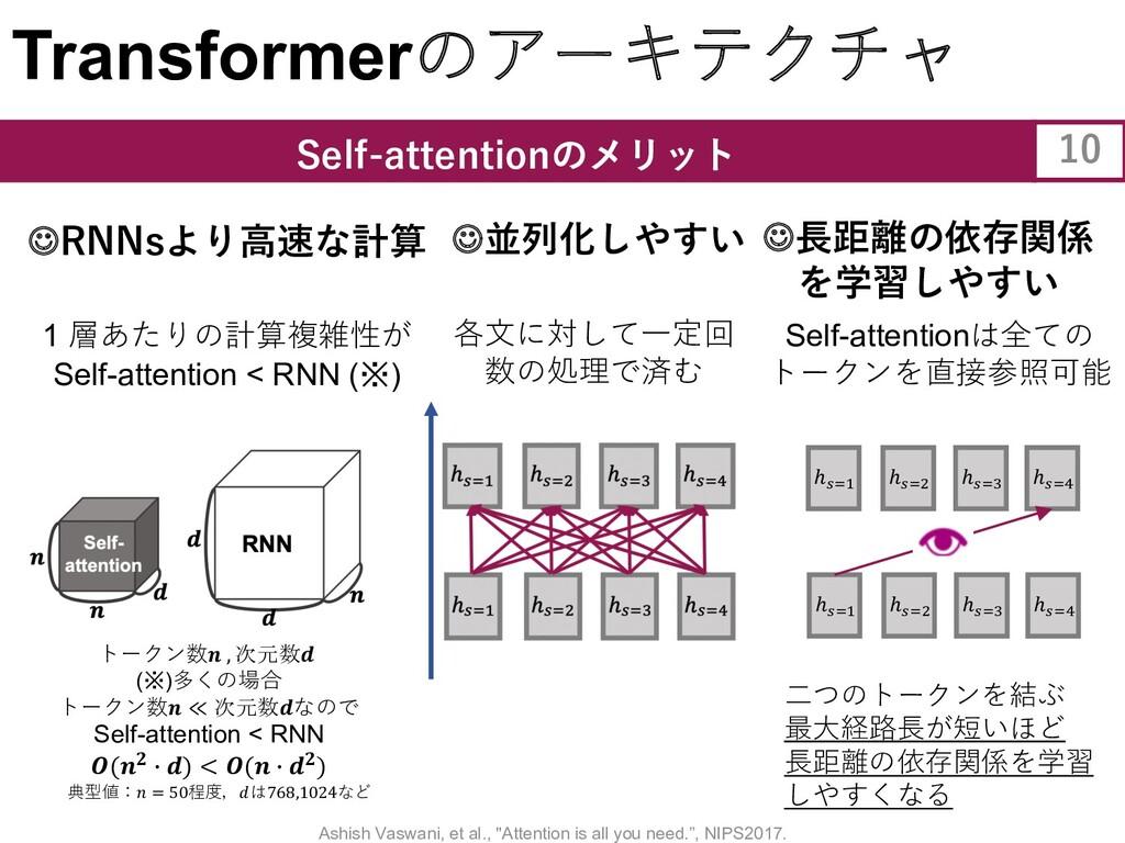 Transformerのアーキテクチャ Self-attentionのメリット 10 各⽂に対...