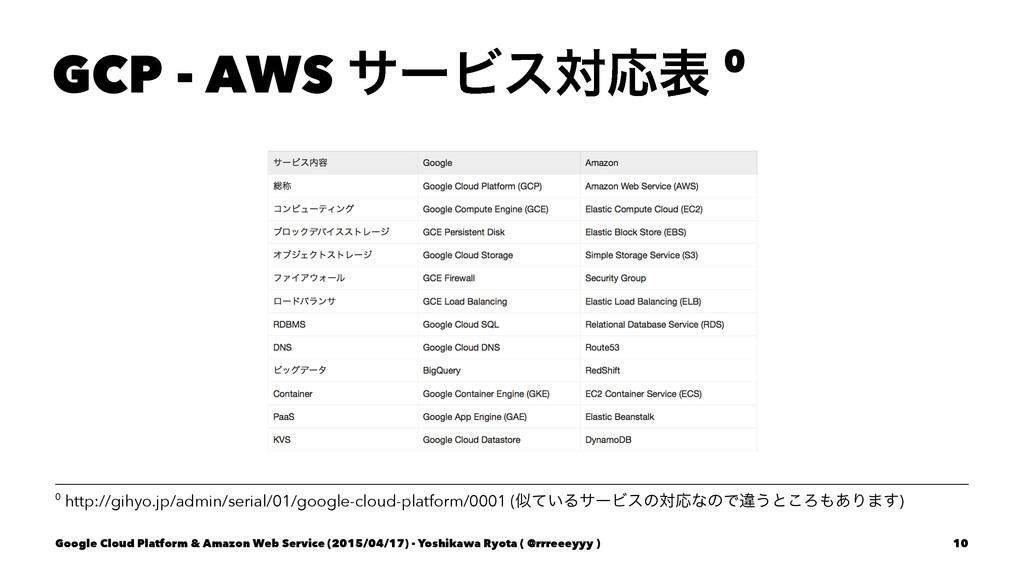 GCP - AWS αʔϏεରԠද 0 0 http://gihyo.jp/admin/ser...