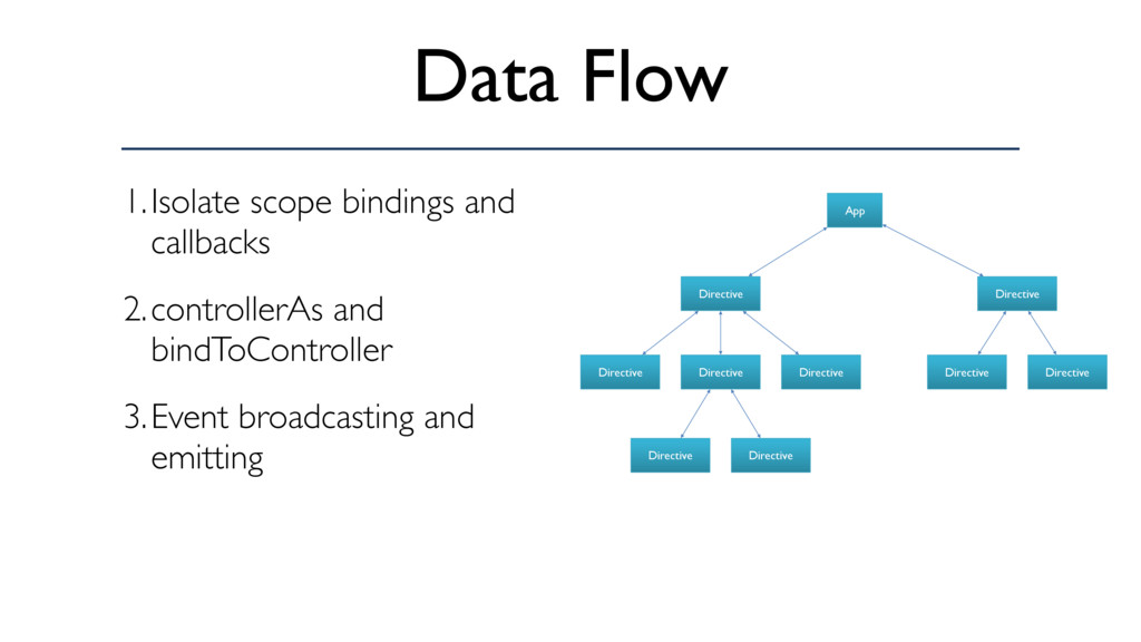 Data Flow 1.Isolate scope bindings and callback...
