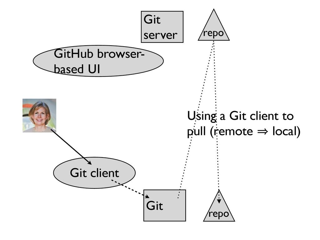 Git server GitHub browser- based UI Git Git cli...