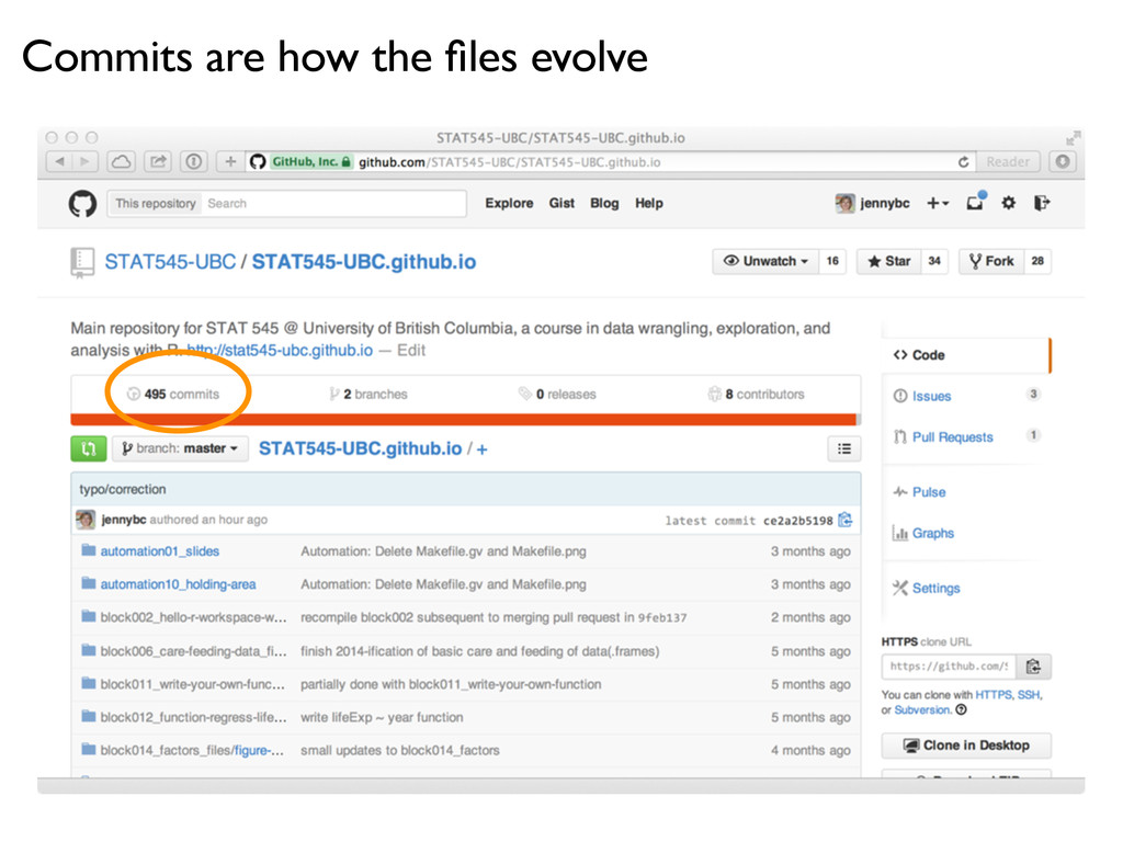 Commits are how the files evolve