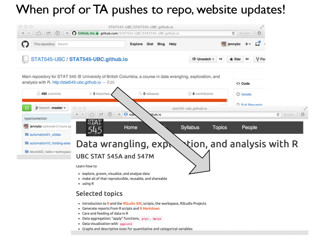 When prof or TA pushes to repo, website updates!