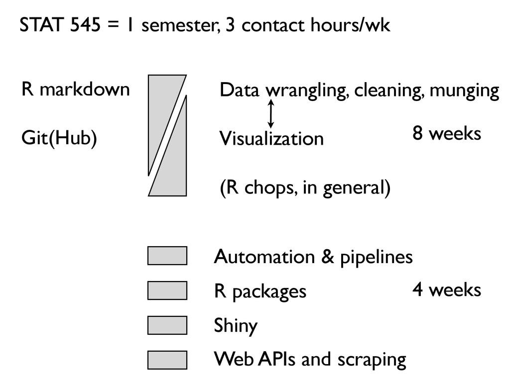 R markdown Git(Hub) Data wrangling, cleaning, m...