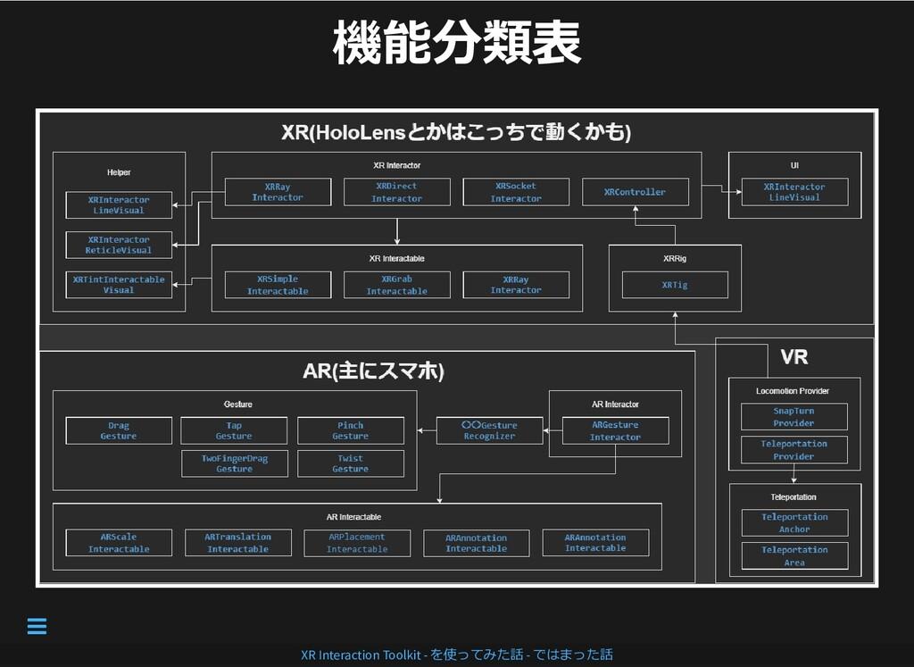 機能分類表 機能分類表 XR Interaction Toolkit - を使ってみた話 - ...