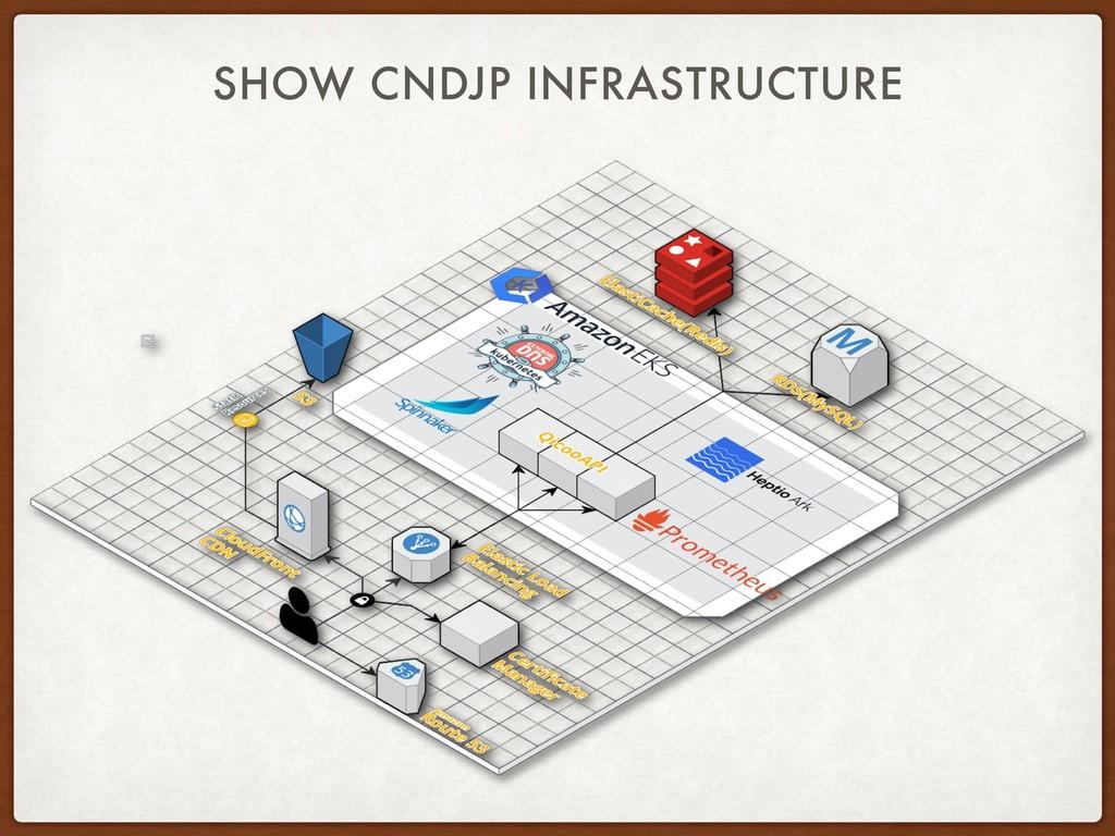 SHOW CNDJP INFRASTRUCTURE