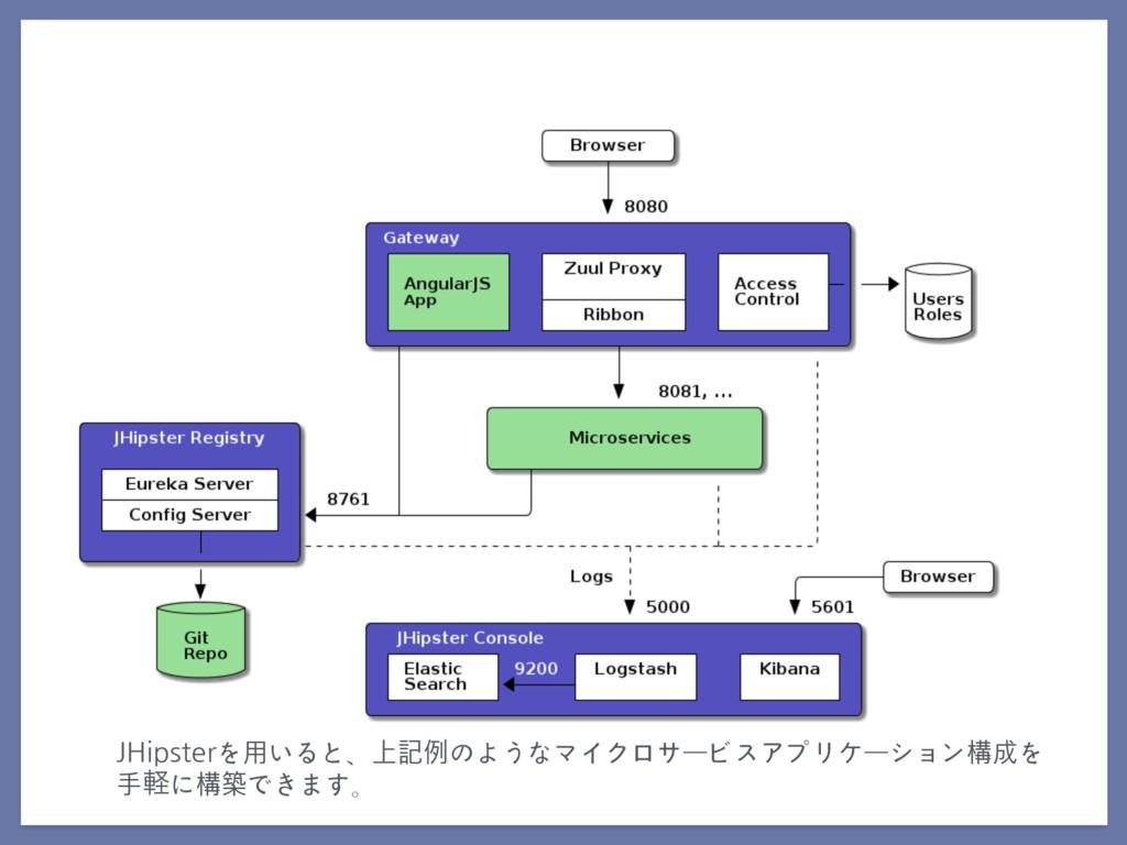 JHipsterを⽤いると、上記例のようなマイクロサービスアプリケーション構成を ⼿ܰに構築で...