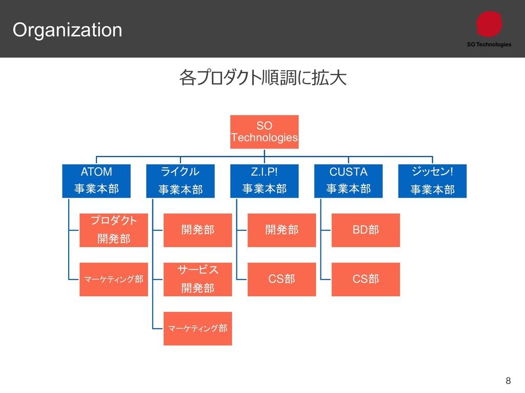 8 Organization 各プロダクト順調に拡大 SO Technologies ATOM...