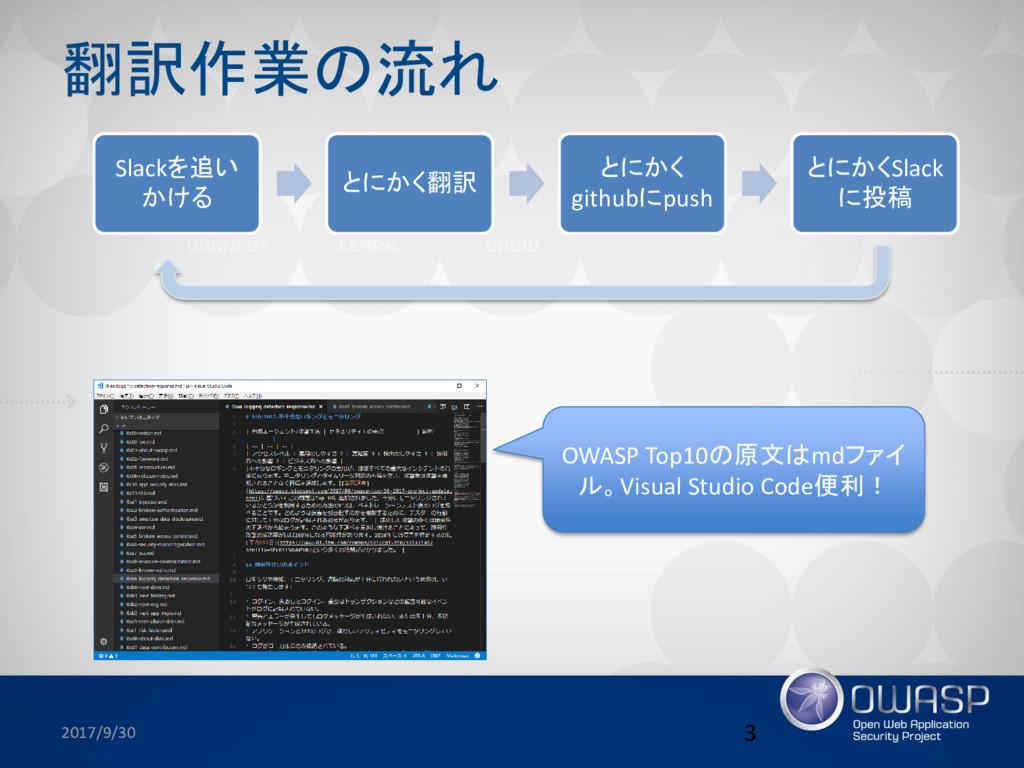 翻訳作業の流れ 2017/9/30 3 OWASP Top10の原文はmdファイ ル。Visu...
