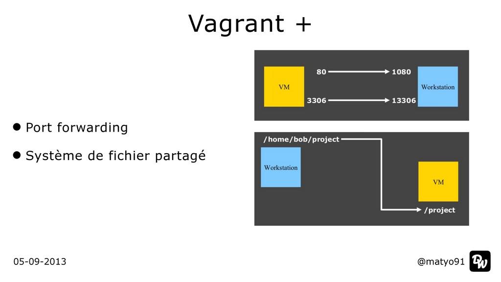 Port forwarding   Système de fichier partagé Va...