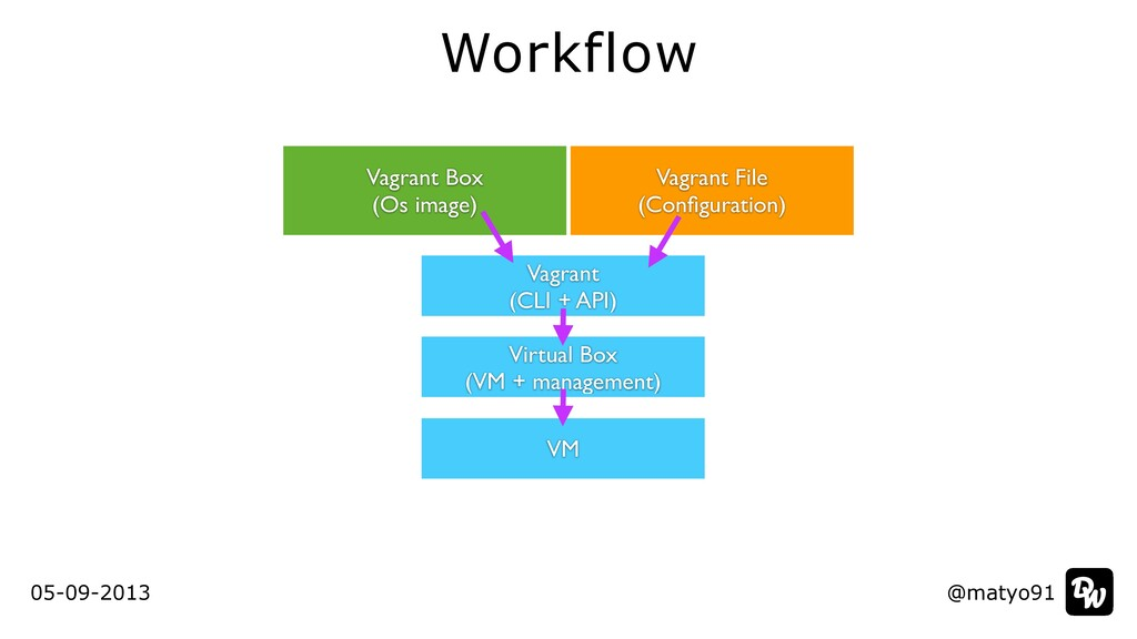 Workflow @matyo91 @matyo91 05-09-2013 Vagrant B...