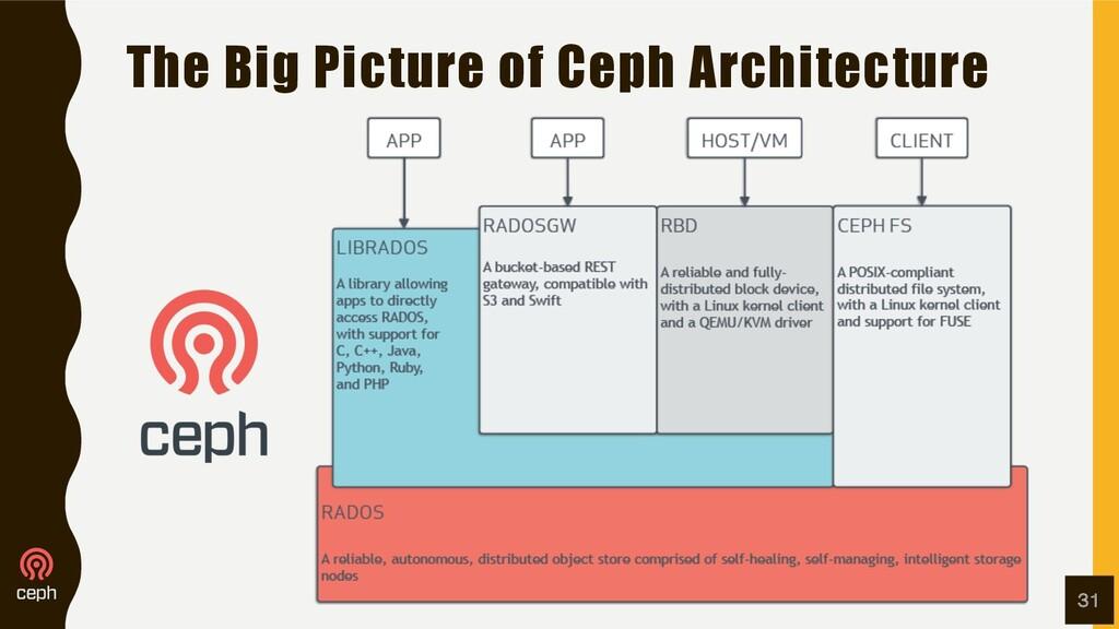 The Big Picture of Ceph Architecture 31