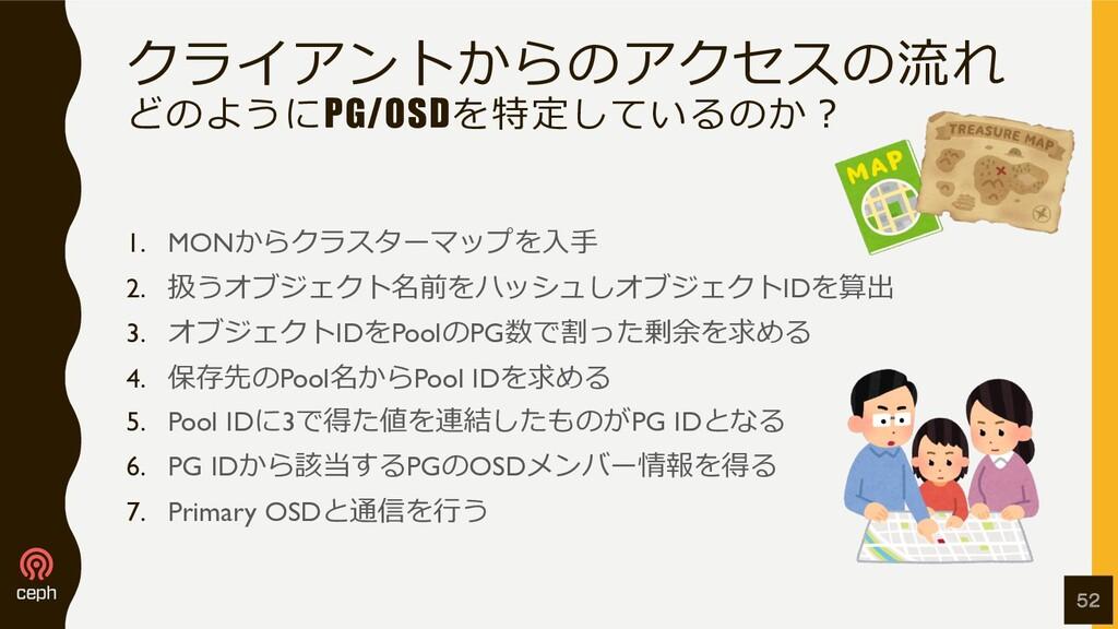 クライアントからのアクセスの流れ どのようにPG/OSDを特定しているのか︖ 1. MONから...