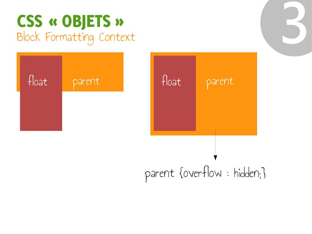 CSS « OBJETS » ❸ parent float parent float Bloc...