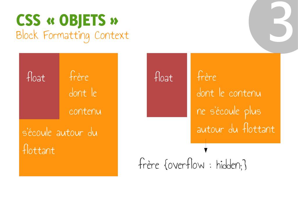 CSS « OBJETS » ❸ frère float frère float Block ...