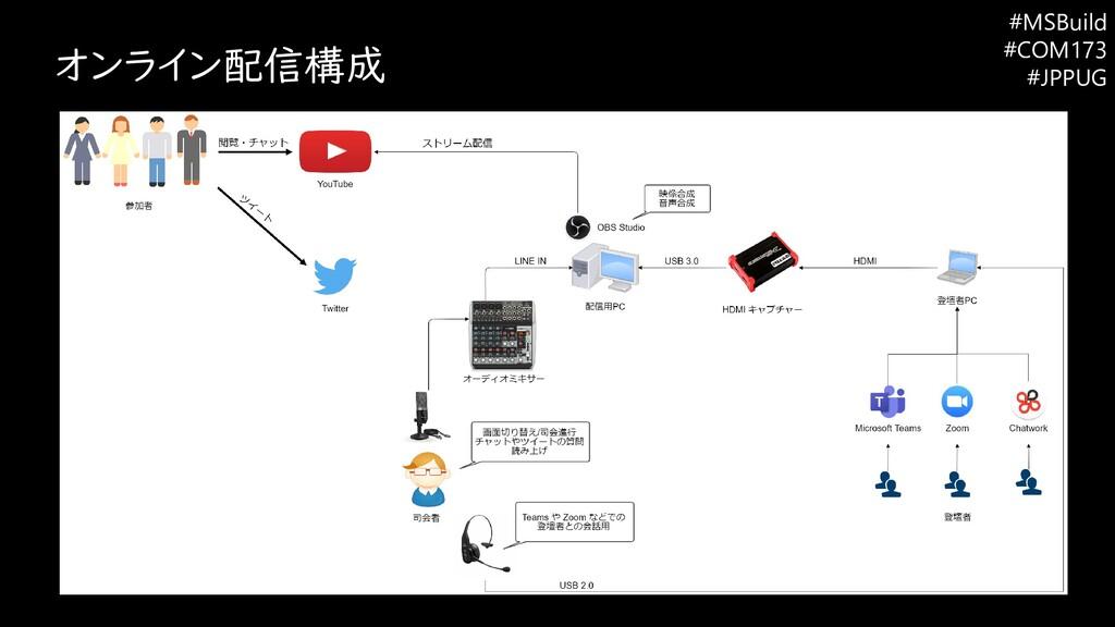 オンライン配信構成 #MSBuild #COM173 #JPPUG