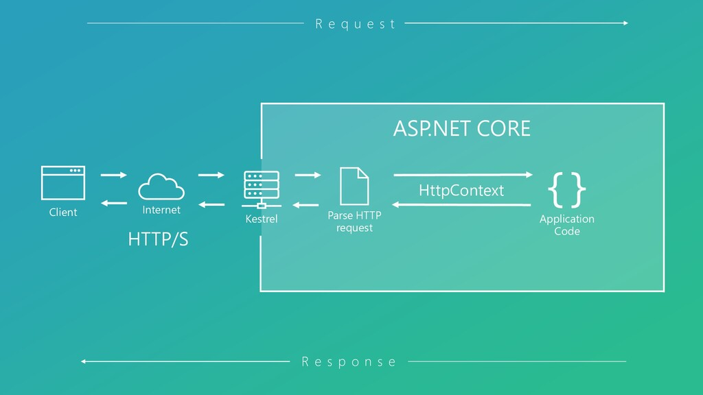 Kestrel Client Internet ASP.NET CORE {} Applica...