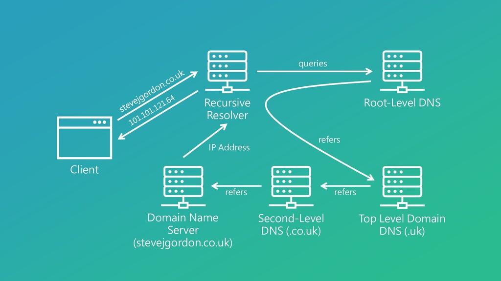 Recursive Resolver Client Root-Level DNS Top Le...