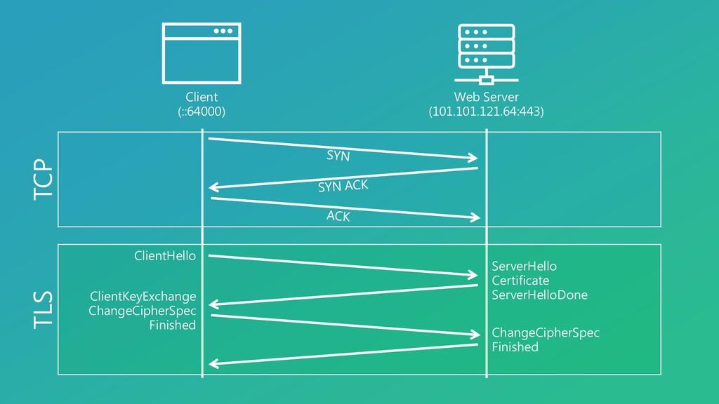 Client (::64000) Web Server (101.101.121.64:443...