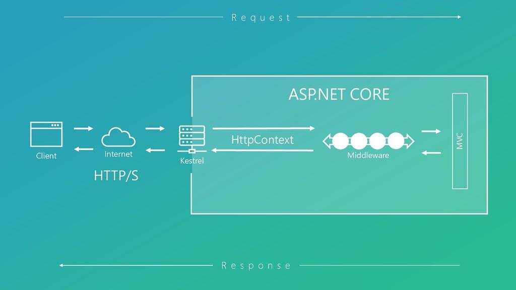 Kestrel Client Internet ASP.NET CORE HTTP/S Htt...