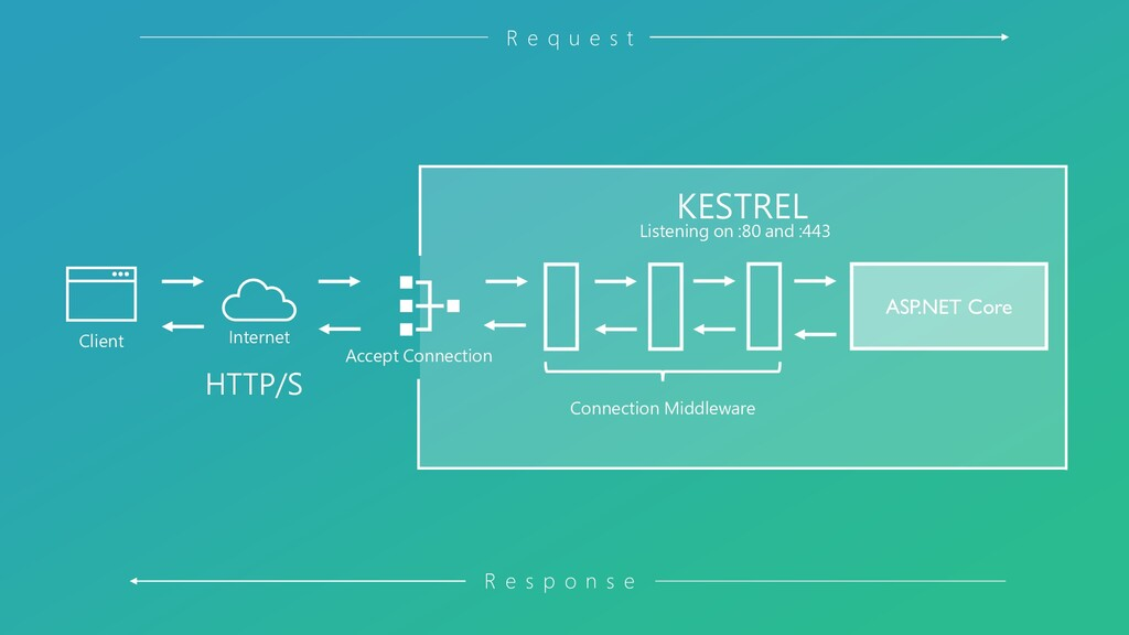 Client Internet KESTREL HTTP/S R e q u e s t R ...