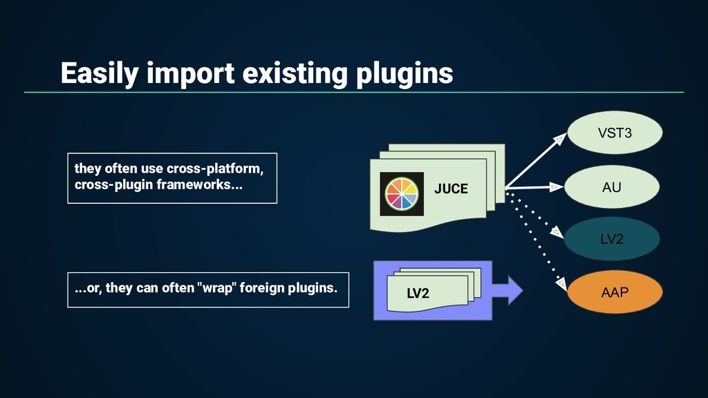 Easily import existing plugins VST3 AU LV2 AAP ...