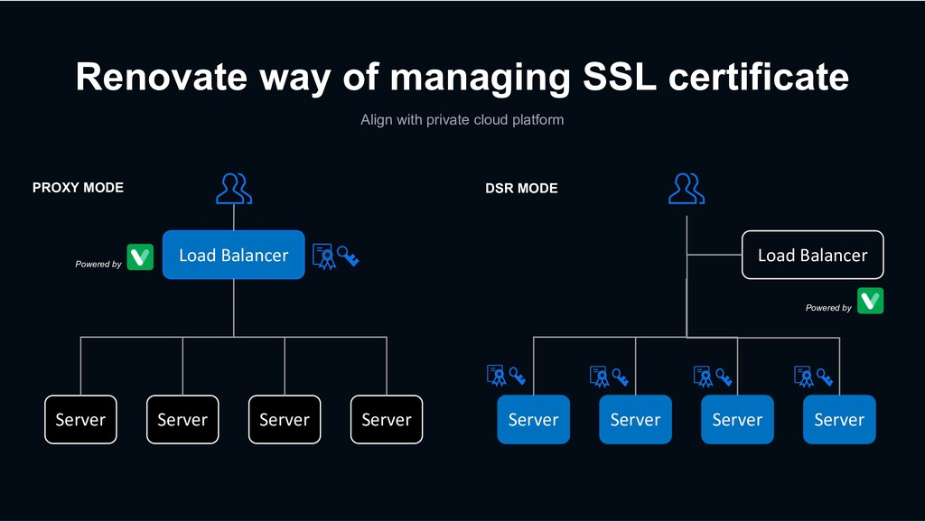 Renovate way of managing SSL certificate Align ...