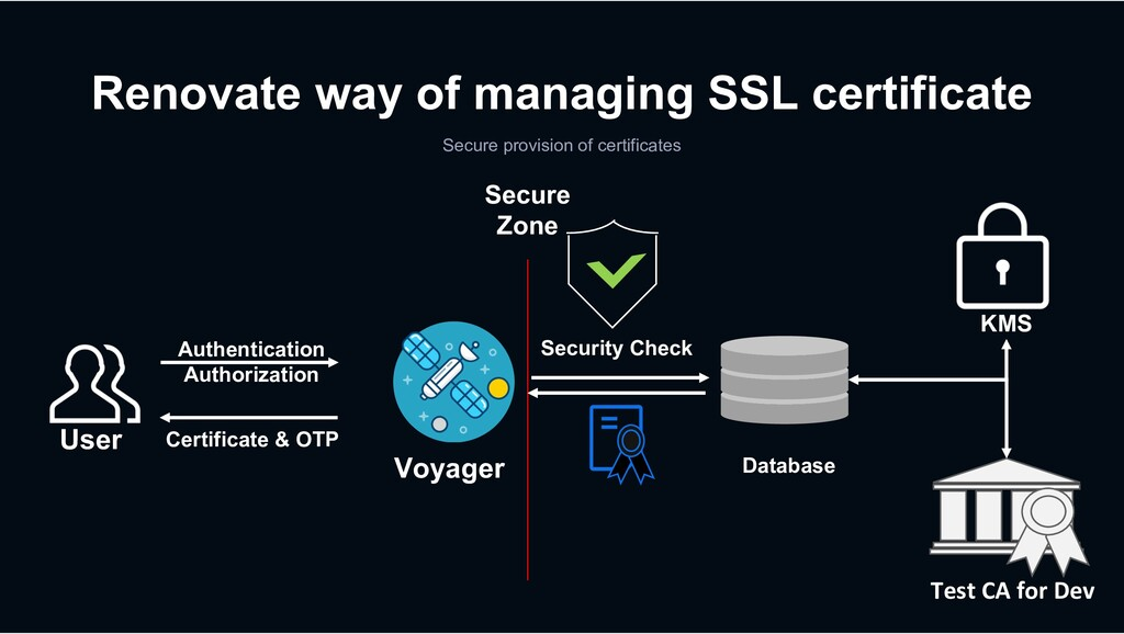 Renovate way of managing SSL certificate Secure...