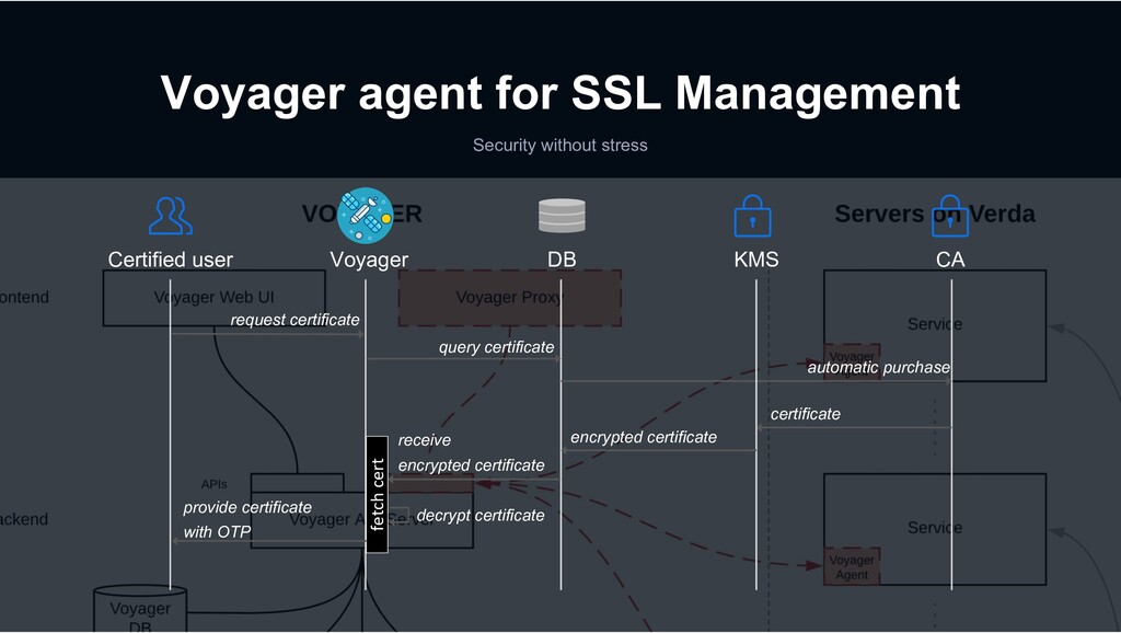 Voyager agent for SSL Management Security witho...