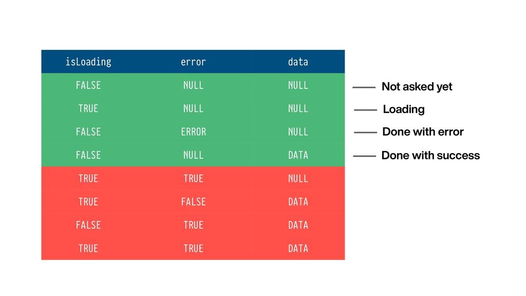 isLoading error data FALSE NULL NULL TRUE NULL ...